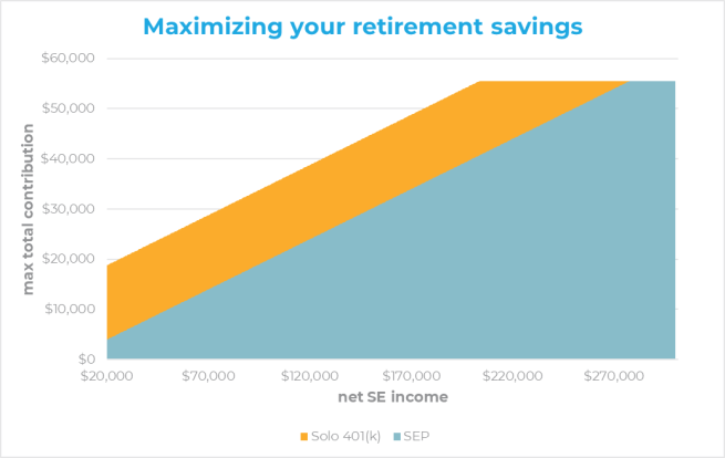 maximizing your retirement savings